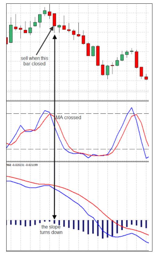 Strategi Trading Momentum Terbaik menggunakan Indikator Momentum Forex Terbaik