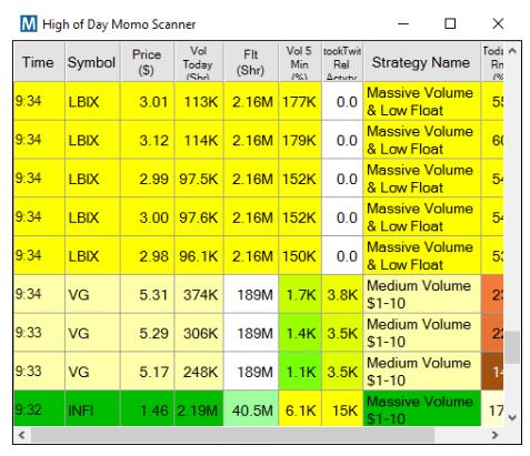 Day Trading Strategies & The Anatomy of Momentum Stocks
