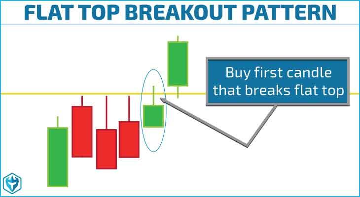 Strategi Trading Momentum Terbaik