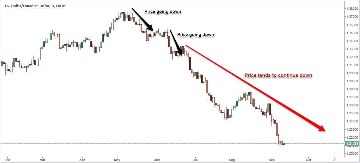3 Strategi Trading Momentum Terbaik - Trade in Forex