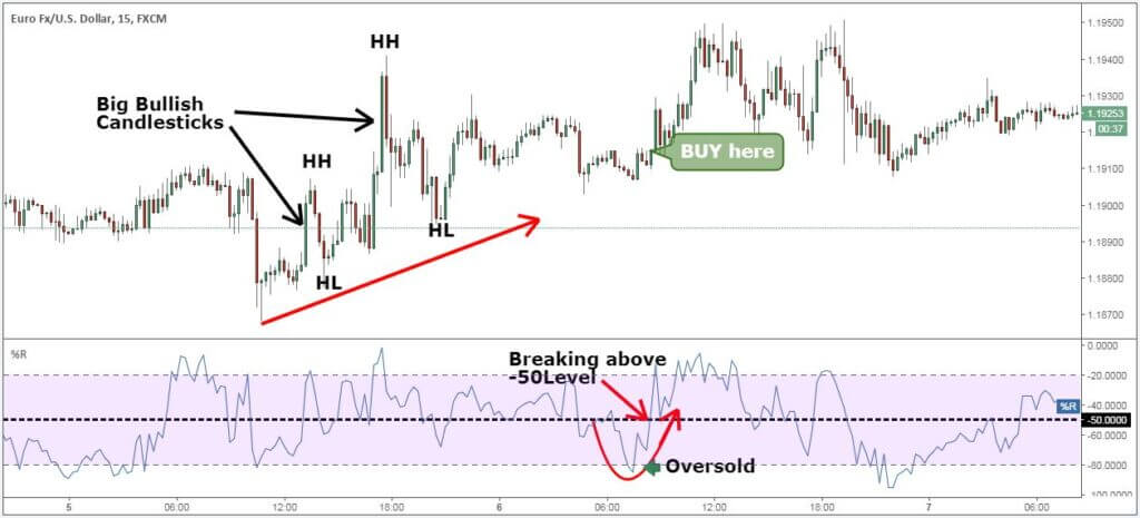 Wait for the best Forex Momentum Indicator