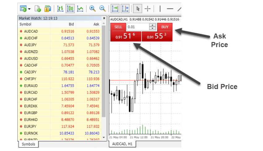 forex Spreads