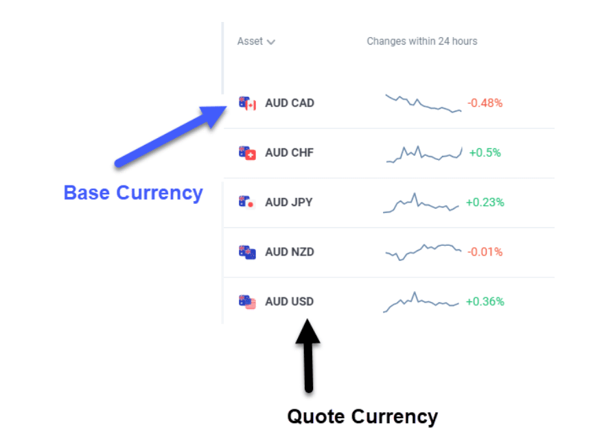 The Currency Pair Explained