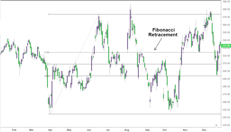 Entry Forex with Fibonacci Retracement