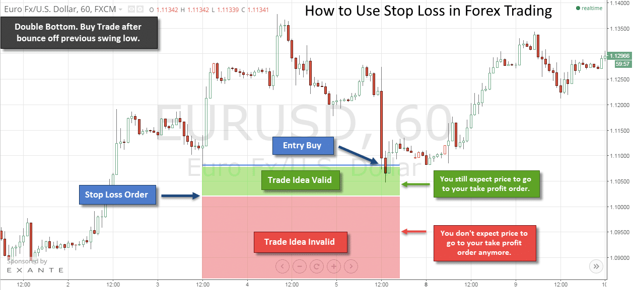 How to Use Stop Loss in Forex Trading