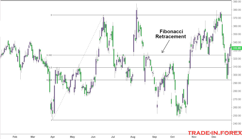 Masuk Valas Penelusuran Ulang Fibonacci