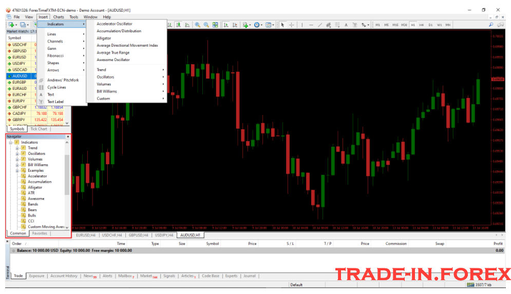 How to Use Meta Trader 4 with Indicators
