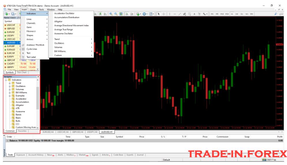Cara Menggunakan Meta Trader 4 dengan Indikator