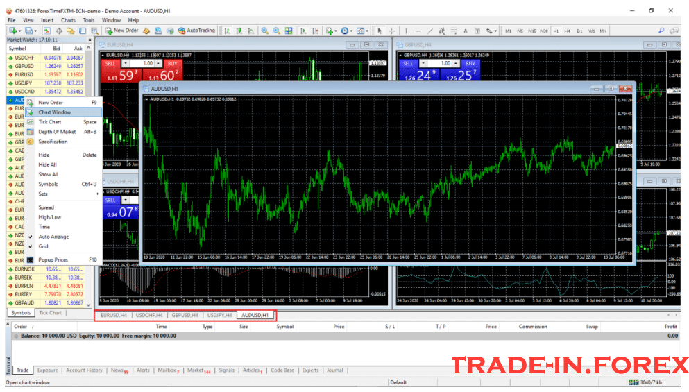 How to Use Metatrader 4 with Charts