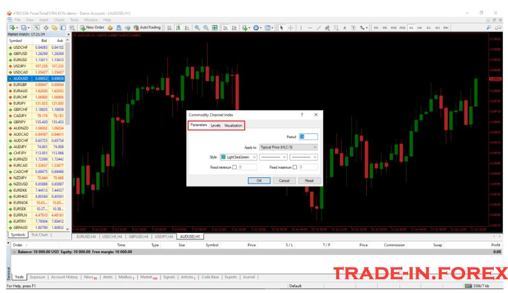 Indikator MT4 Commodity Channel Index OK