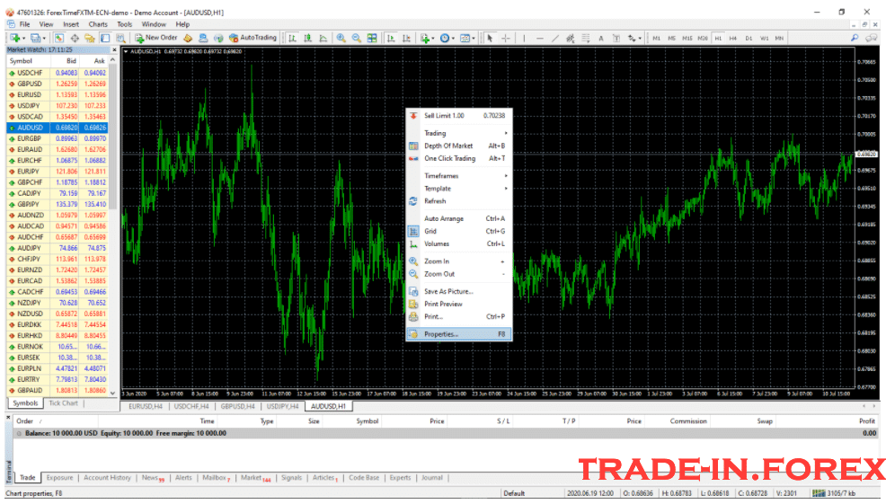 MetaTrader 4 Two-Step Chart Layout Customization