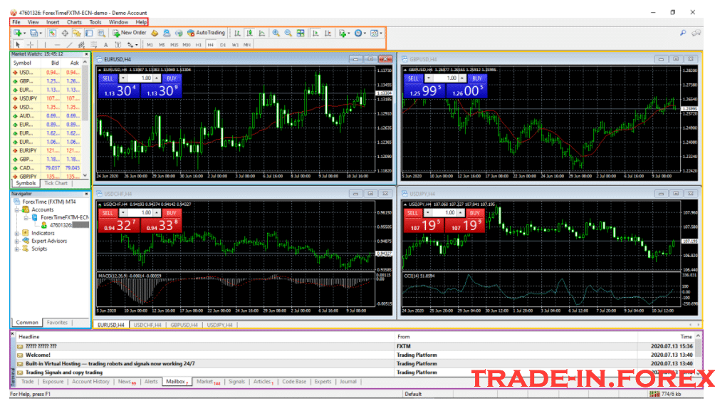 Metatrader 4 Sections