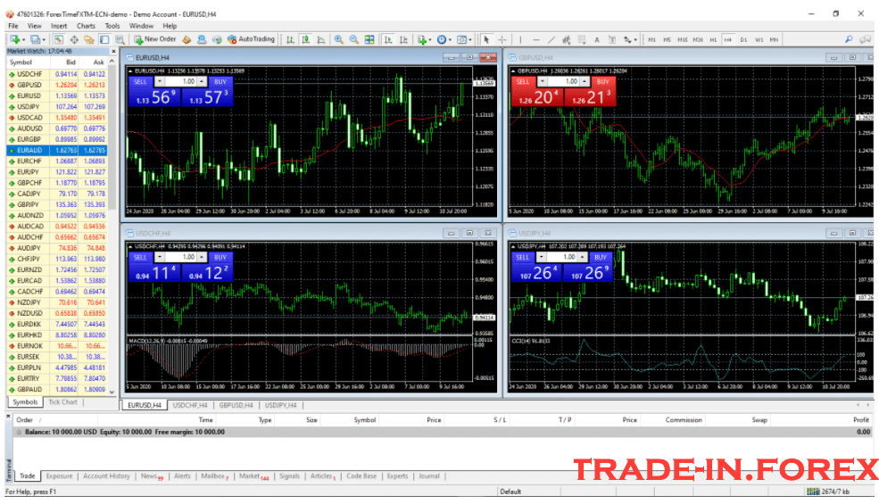 your MetaTrader 4 trading terminal