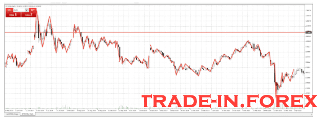 plot the significant pullbacks