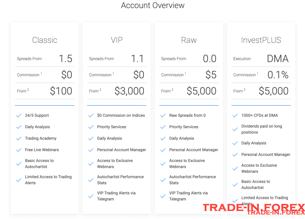 BDswiss Account Overview