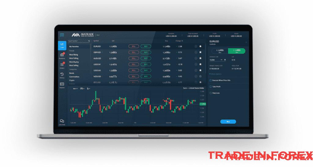 Trading Platform Avatrade
