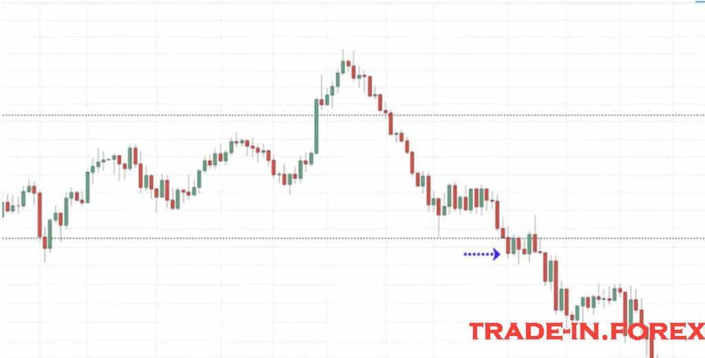 Explicação do Breakout Trading