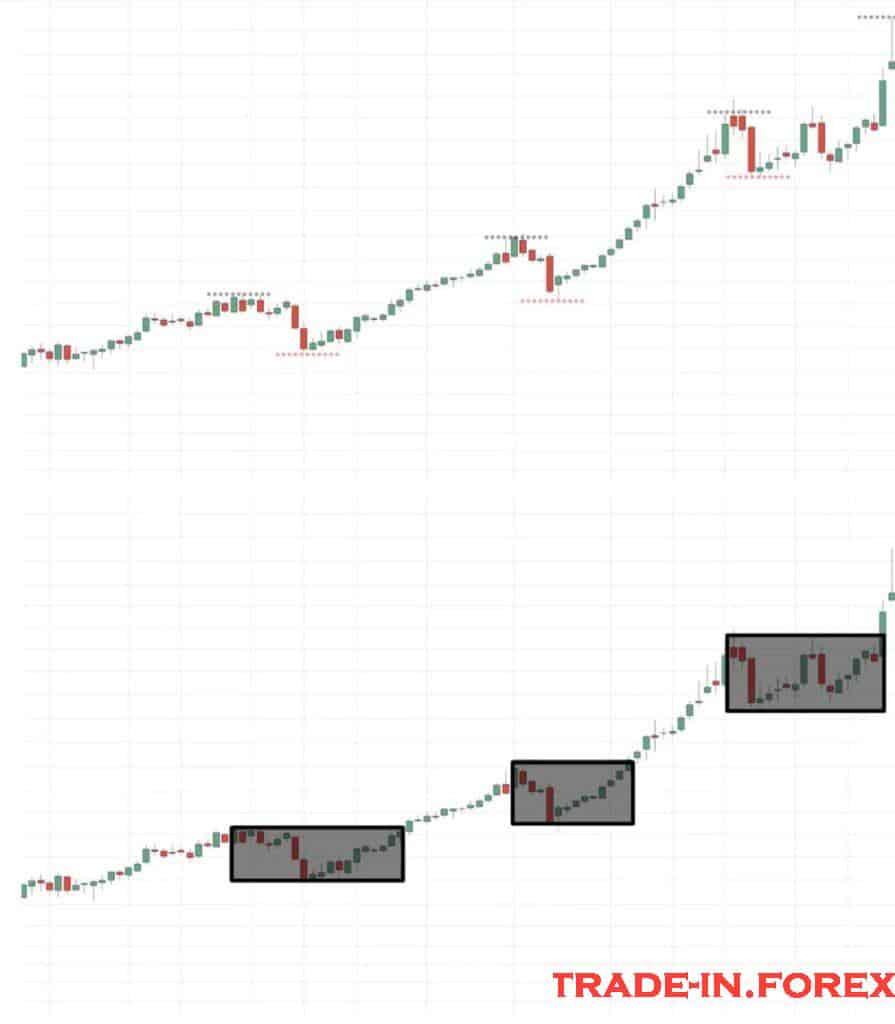 Pullback Trading Dijelaskan