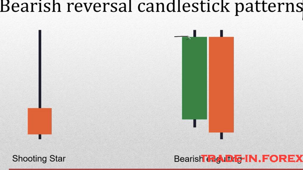 Bearish reversal Candlestick Patterns