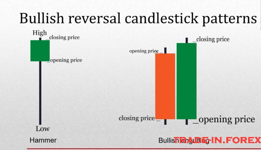 Bullish reversal Candlestick Patterns