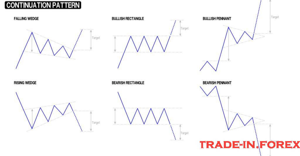 Trading Methods